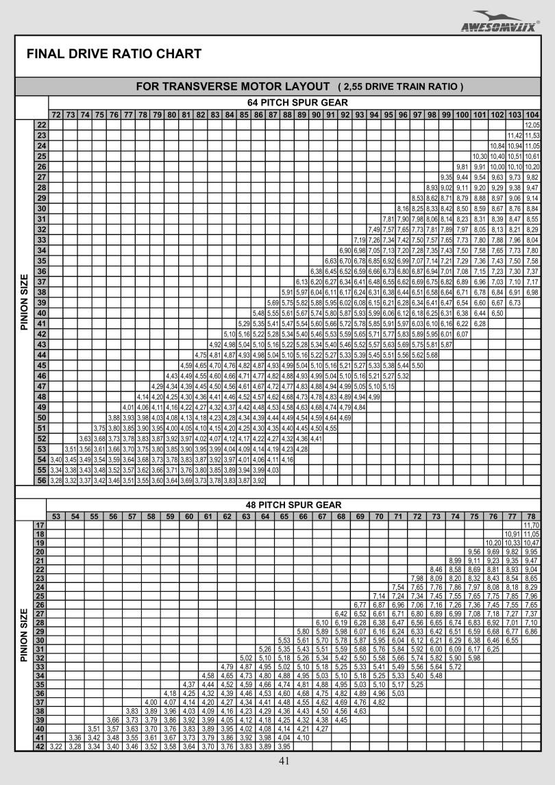 Awesomatix-A700EX-A700L-A700EXL-gear-ratio-rate2.55