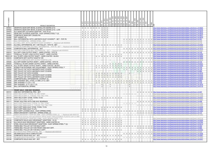 T1 & T2 & T3 & T4 Parts Cross Reference Table_10