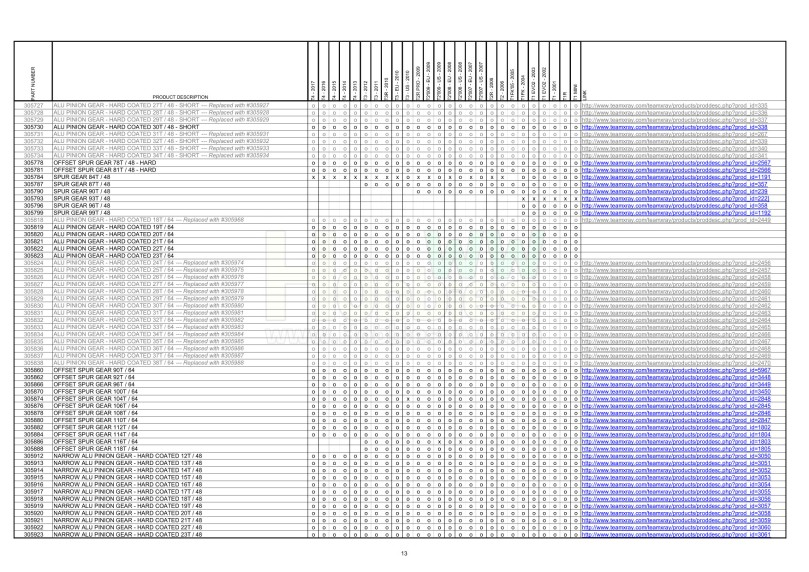 T1 & T2 & T3 & T4 Parts Cross Reference Table_13