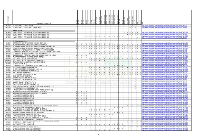 T1 & T2 & T3 & T4 Parts Cross Reference Table_16