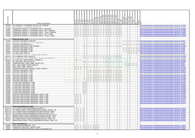 T1 & T2 & T3 & T4 Parts Cross Reference Table_9